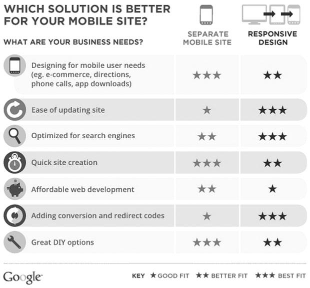 ¿Qué te conviene más, Web Responsive o Web Mobile?