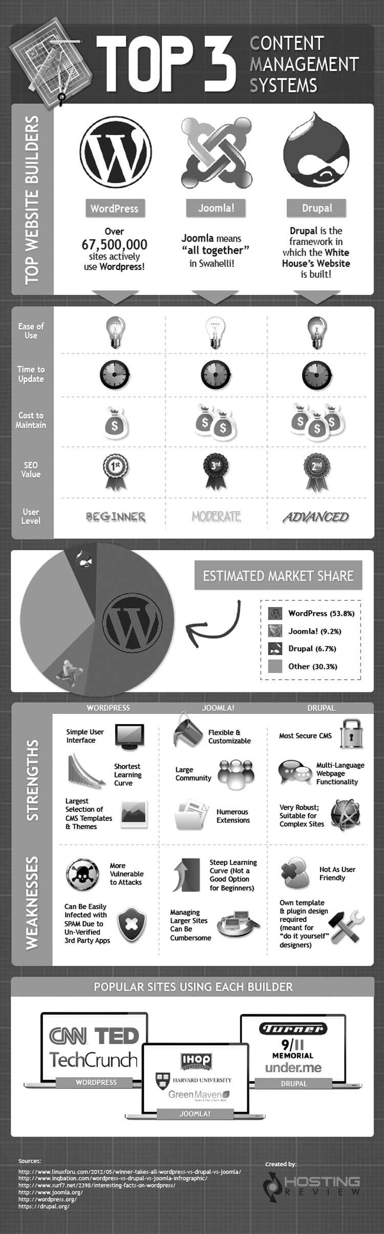 ¿Qué es mejor wordpress, drupal o joomla?