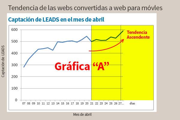 Tendencia de tráfico en las web para móviles