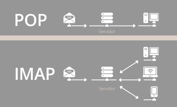 Diferencias entre un correo pop e imap qu tiene que for Protocolo pop