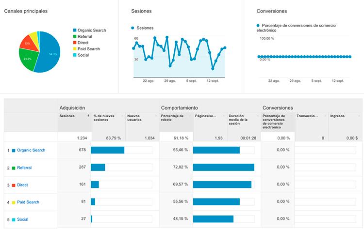 Métricas básicas de Analytica fuente de tráfico