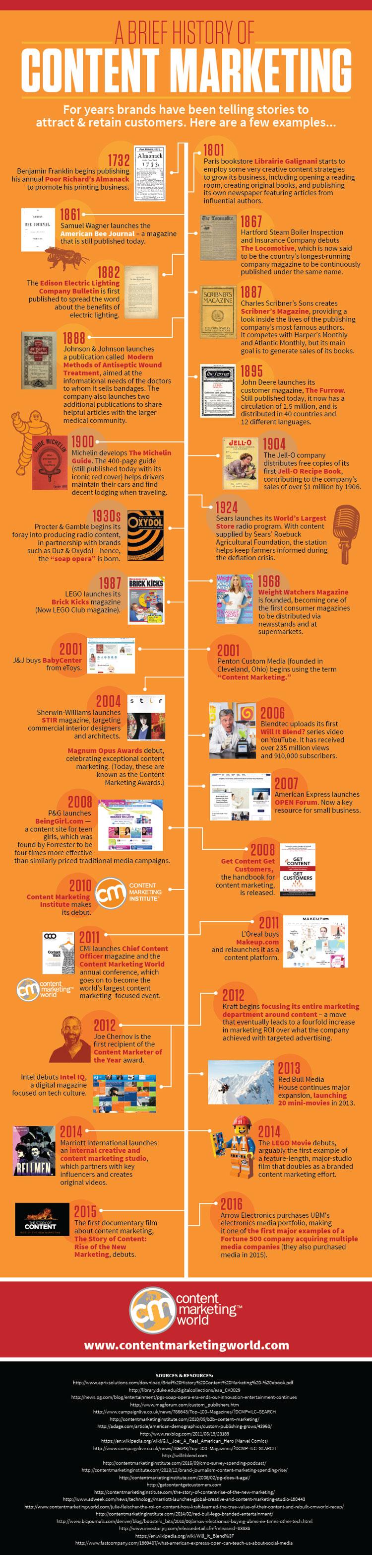 marketing de contenidos infografía