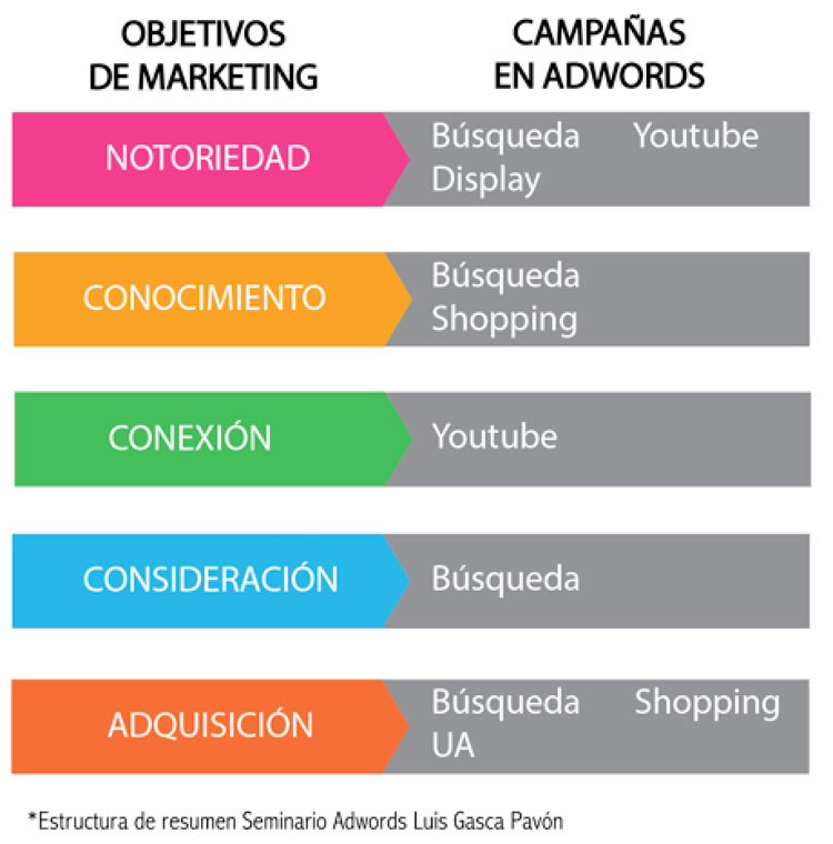 campañas de adwords según objetivos de marketing