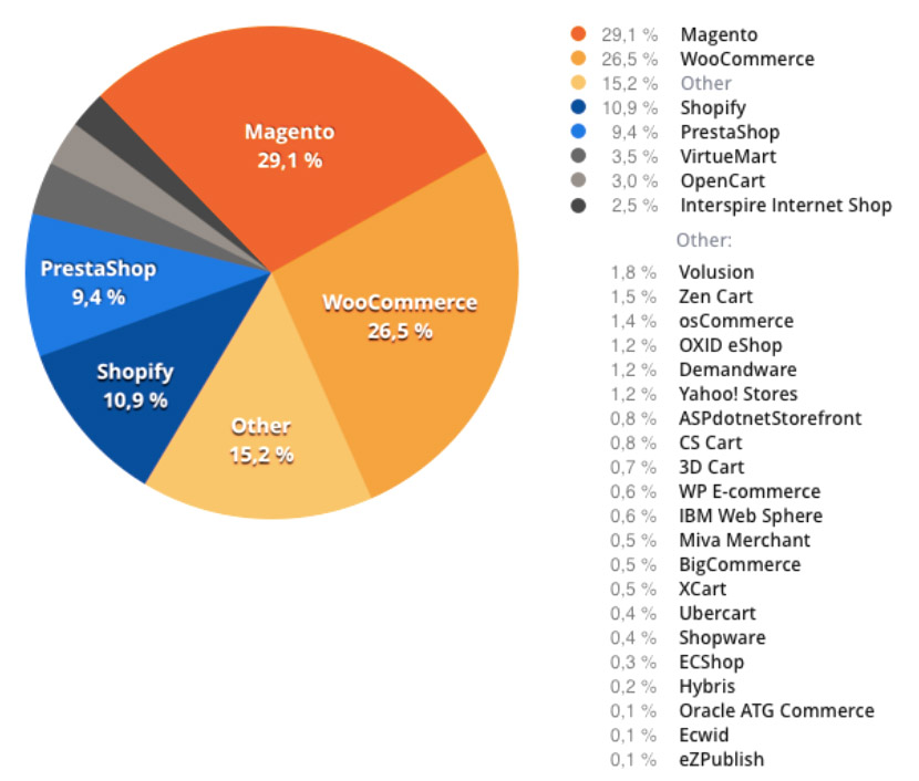 cuota de mercdo de plataformas eCommerce 2016