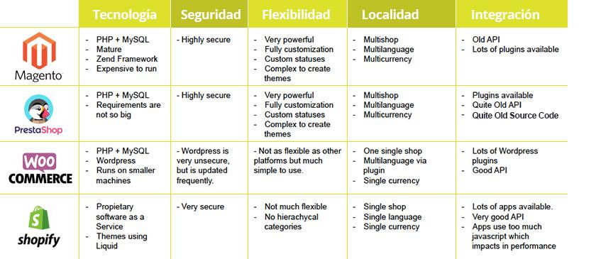 comparativa de las 5 plataformas de eCommerce mas conocidas