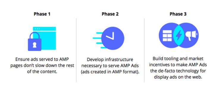 Fast Fetch AMP velocidad de carga de anuncios