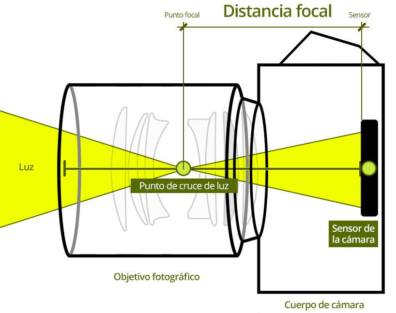 Fotografía de producto - ejemplo de distancia focal