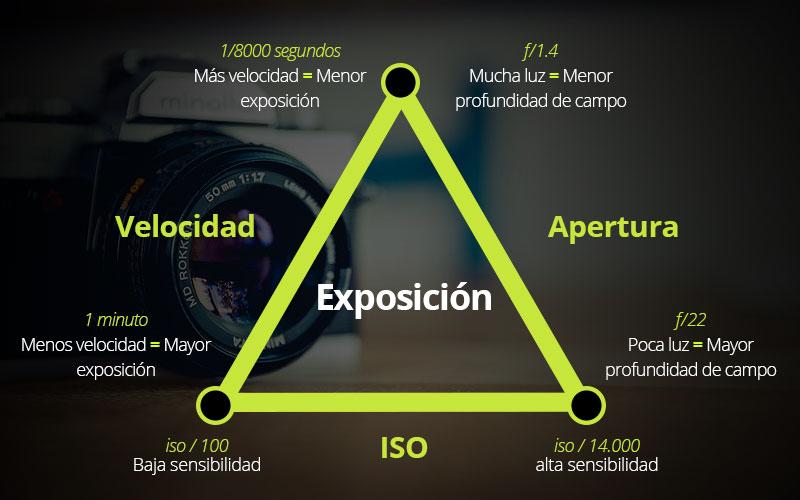 triangulo de exposicion en Fotografía de producto